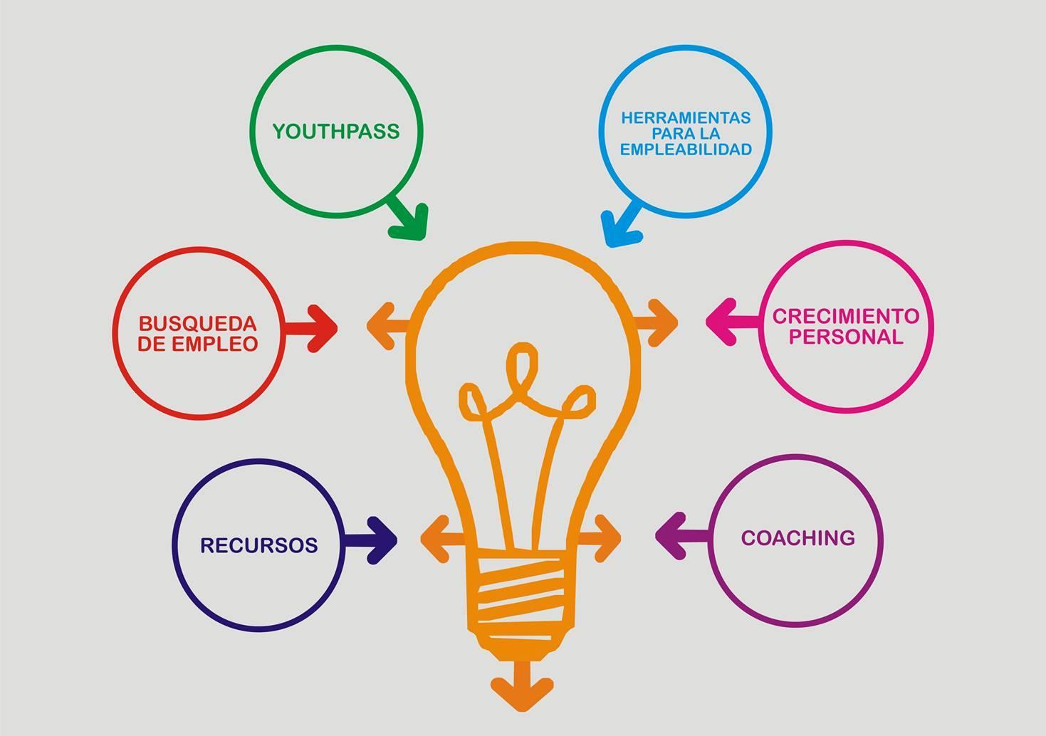 Formación en competencias para la empleabilidad